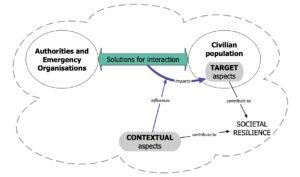 scheme on interaction 2