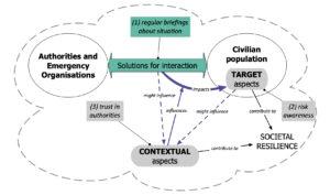 scheme on interaction 3